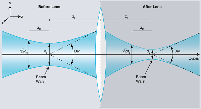 A guide on laser beam quality and M2 measurement