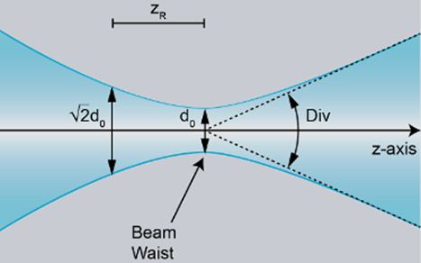 laser beam divergence measurement chart